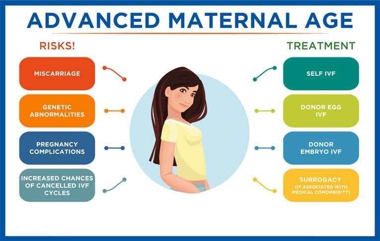 ADVANCE MATERNAL AGE AND FERTILITY